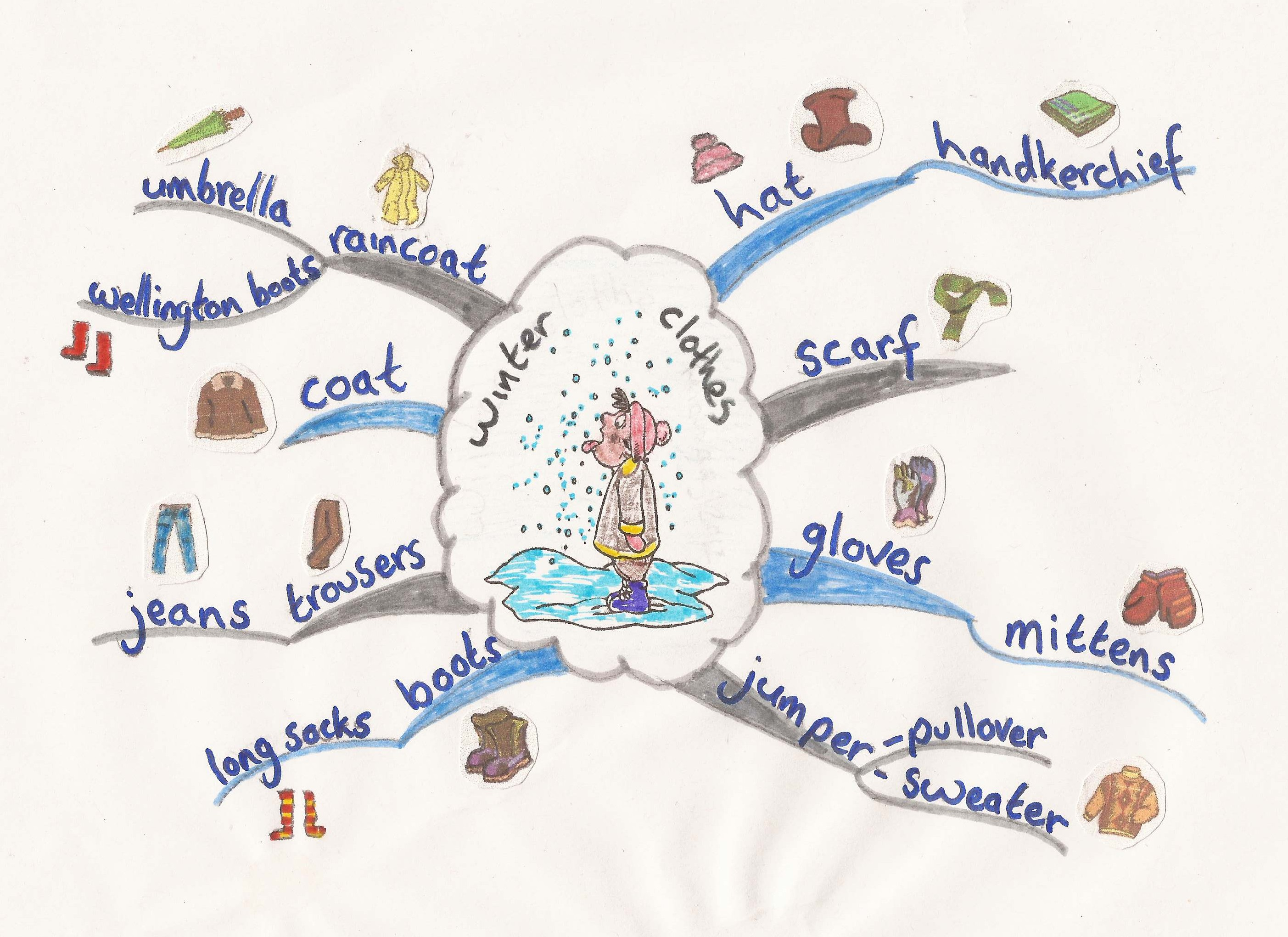 Winter Clothes Mind Map