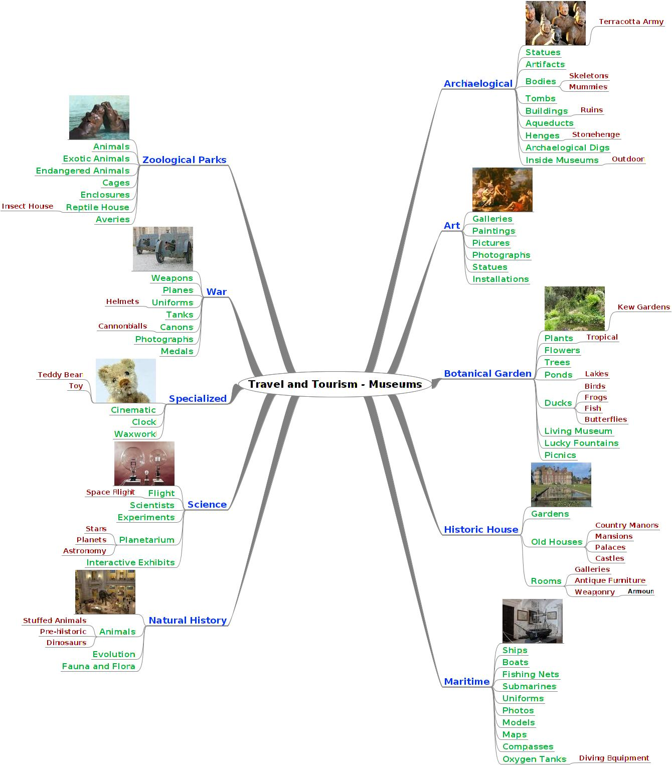 Travel And Tourism Mind Map