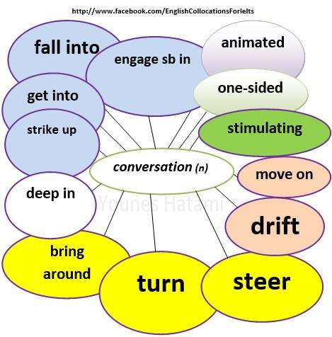 "English Collocations Series: Words that collocate with ""Conversation"""