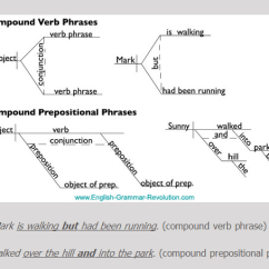 Diagram Prepositional Phrases Hei Distributor Diagramming Sentences Coordinating Conjunctions English With Mrs We Studied Last Week And Now You Will Learn To