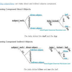 Diagramming Sentences With Conjunctions Ford Econoline Wiring Diagram Grammar English Mrs Pierce Now Practice The Following
