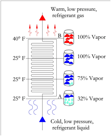 Refrigeration Cycle Ph Diagram : refrigeration, cycle, diagram, Diagram, Thermodynamics, Refrigeration, Tools, Mechanical, Electrical, Sample, Exams,, Technical, Study, Guides