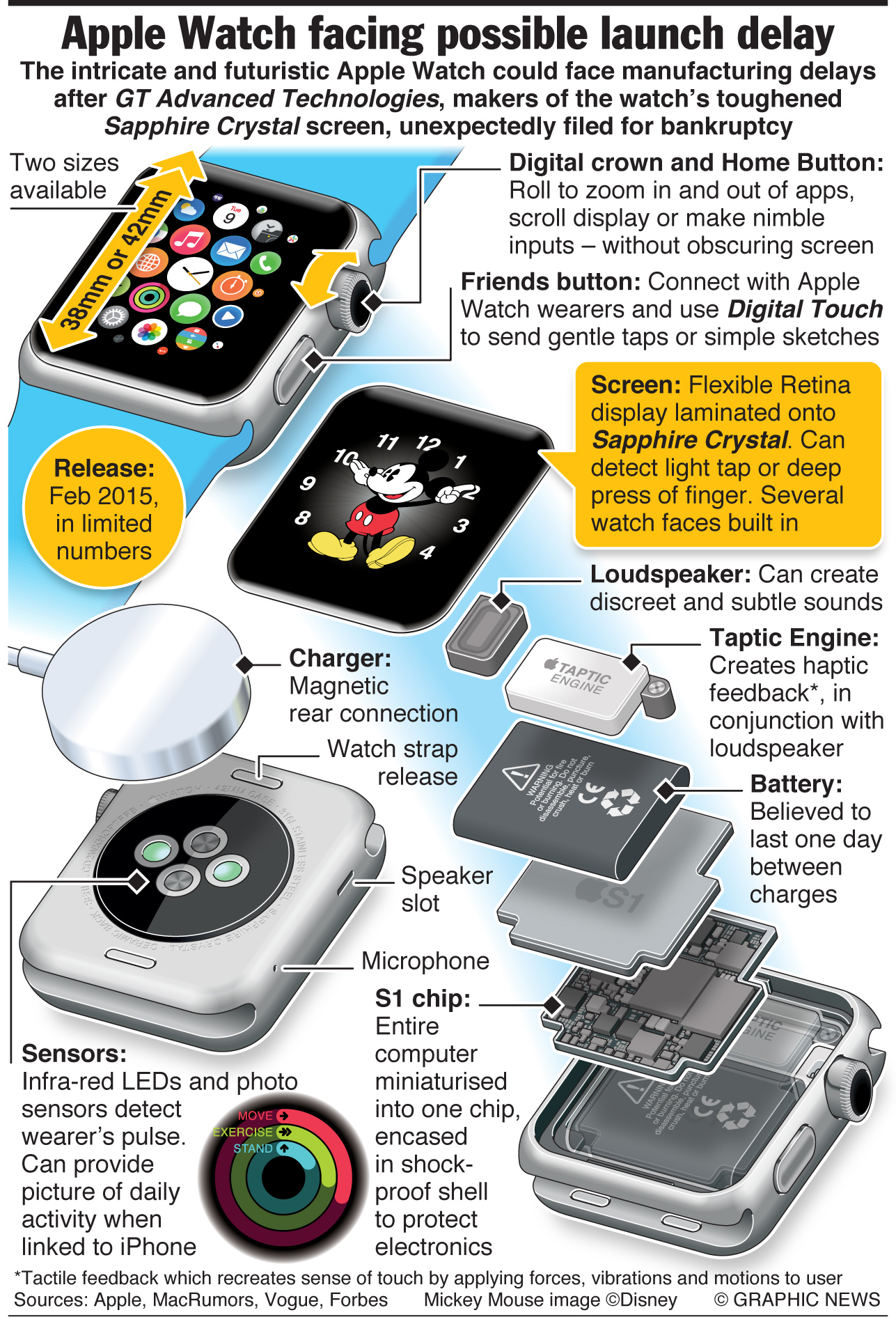 Applewatch Launch May Be Delayed Manufacturing Issues