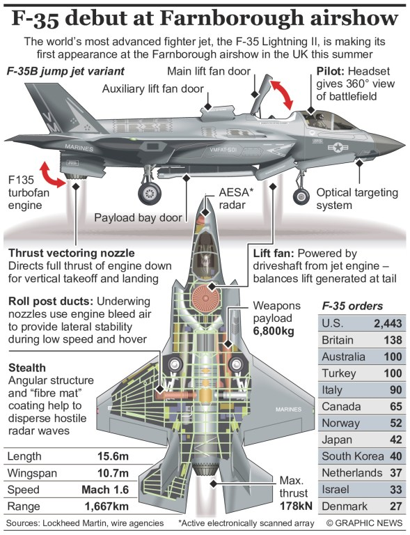medium resolution of f 35 lightning ii fighter jet to debut fiafarnborough an annotated infographic fia16