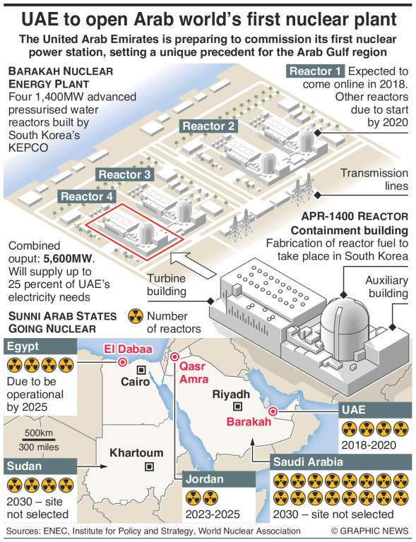 hight resolution of uae to open arab world s first nuclear power plant an annotated infographic