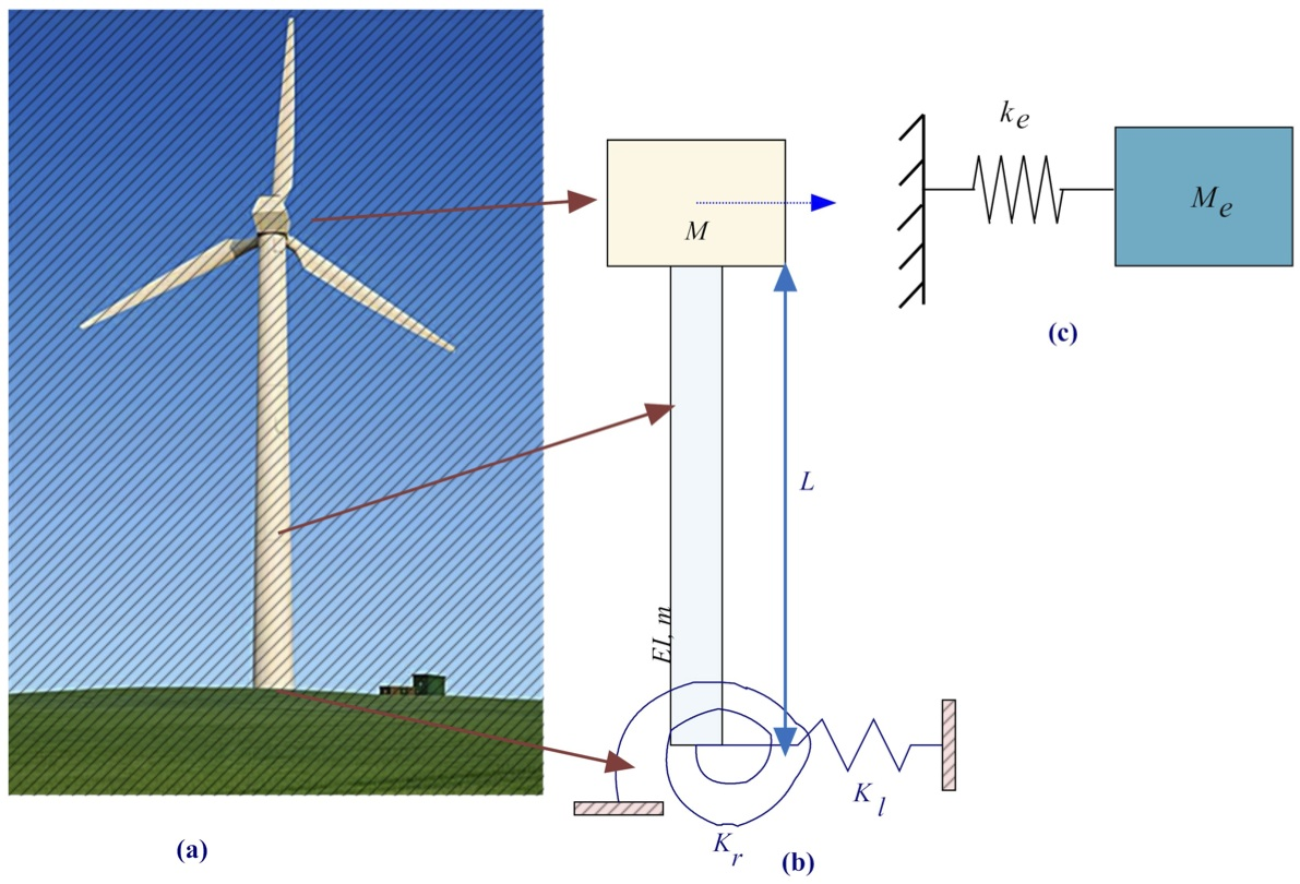 hight resolution of schematic diagram of a wind turbine