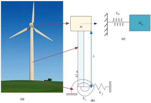 small resolution of schematic diagram of a wind turbine