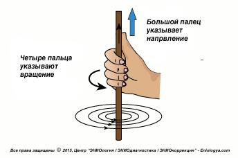 Правило Буравчика в Эниологии