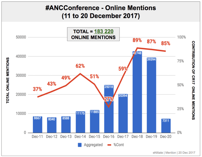 "<img src=""eNitiate_Mention_ANC_Conference_2017__Online_Mention_Volume_20_Dec_2017.png"" alt=""eNitiate 