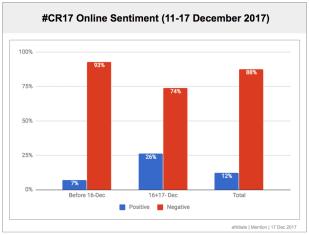 #CR17 Sentiment