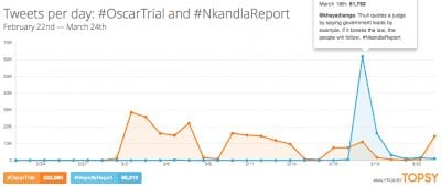 Topsy - Twitter Mentions for #OscarTrial and #NkandlaReport for week ending 23 March