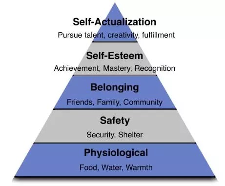 eNitiate Integrated Solutions  Maslows hierarchy of
