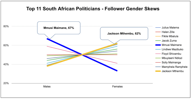 eNitiate_Top_11_South_African_Politicians_Follower_Gender_Skews_April_2016_