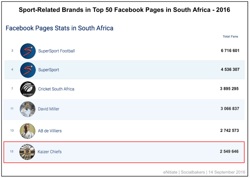 enitiate_socialbakers_sport-related_brands_in_top_50_facebook_pages_in_south_africa_september_2016