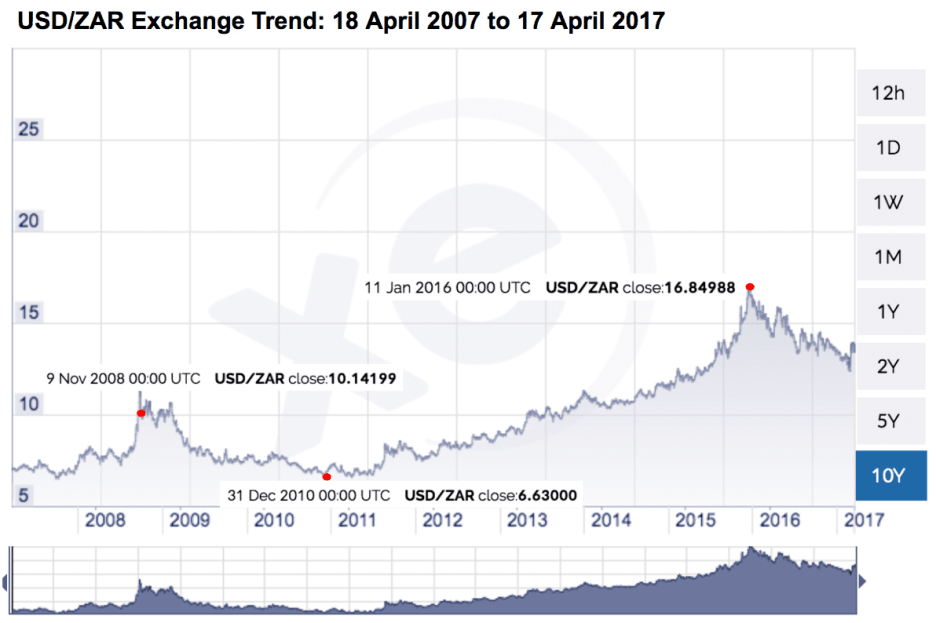 Bra_Willy_Seyama_10_Year_USD_ZAR_Exchange_Trend_17_April_2017