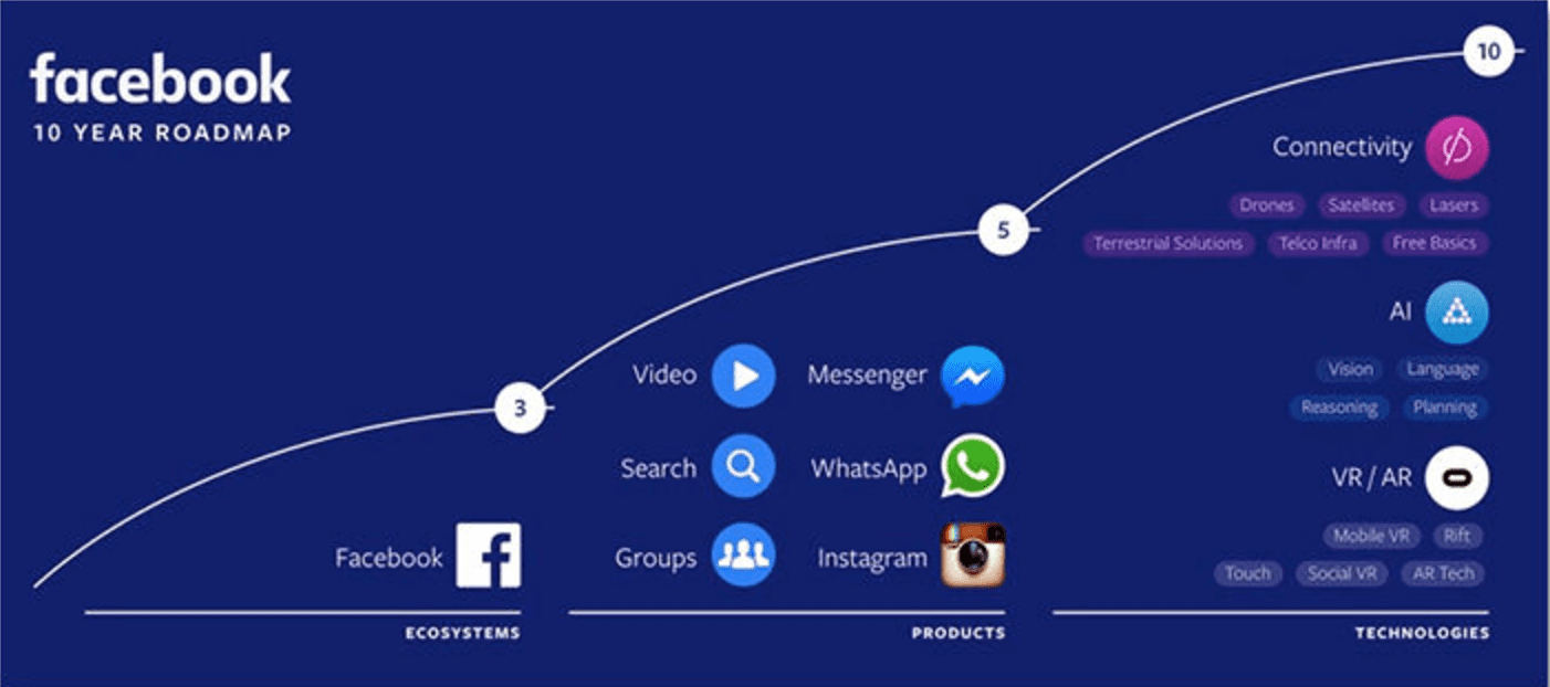 Facebook 10-Year Road Map | 2017