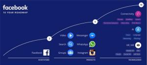 Facebook 10-Year Road Map   2017