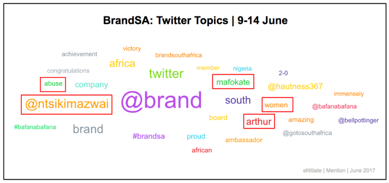 "<img src=""eNitiate_Brand_South_Africa_Mention_Twitter_Topics_2017-06-09_2017-06-14.png"" alt=""eNitiate 