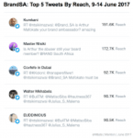 """<img src=""""eNitiate_Mention_Brand_South_Africa_Top_5_Reach_2017-06-09_2017-06-14.png"""" alt=""""eNitiate 