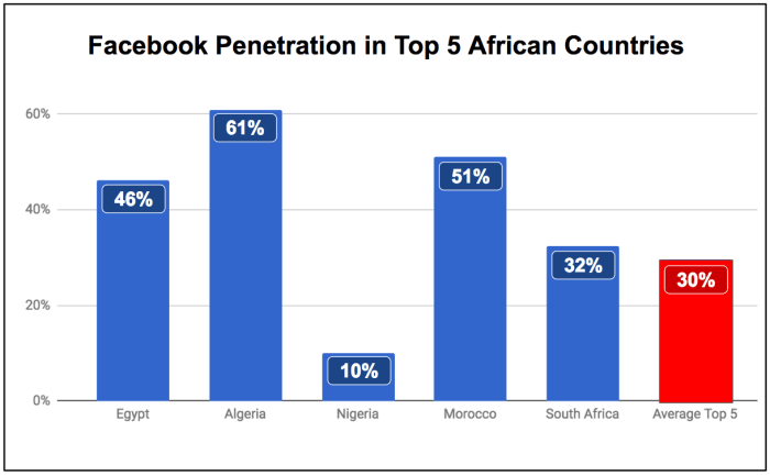 "<img src=""eNitiate_Facebook_Penetration_Top_5_African_Countries_24_July_2017.png"" alt=""eNitiate 