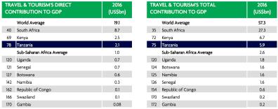 Tanzania | Contribution to Travel & Tourism | Sep 2017-2