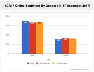 #CR17 Sentiment By Gender