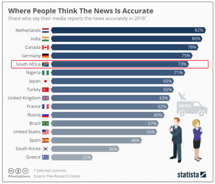 "<img src=""eNitiate-Statista-Pew-Media-Perception-Accuracy-Graph-2017.png"" alt=""Media Accuracy Perception Research Graph | 2017"">"