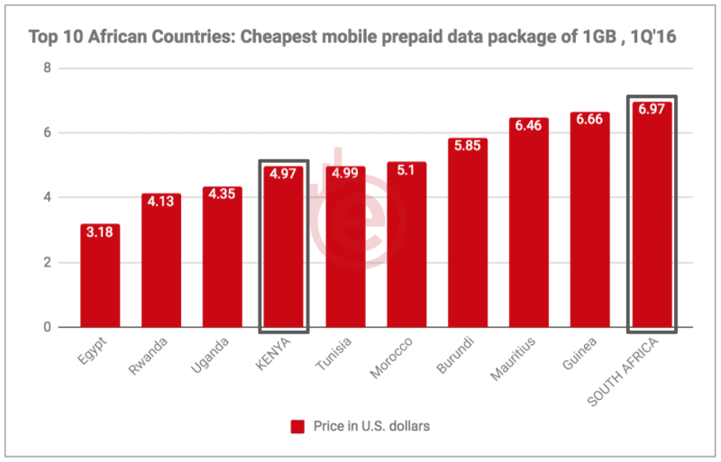 Top 10 African Countries with Cheapest Data