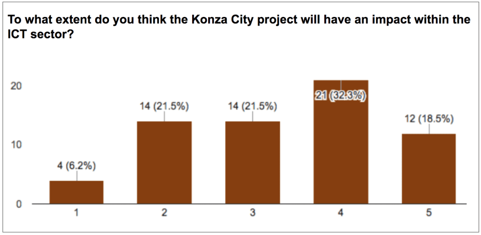 eNitiate-kictanet-Konza-City-Response-March-2018