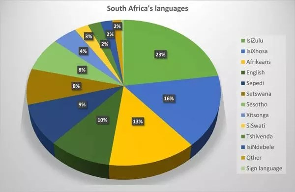 enitiate_south_africa_Languages_2018