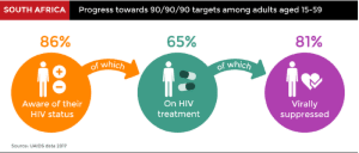 eNitiate_South African HIV Statistics_2018