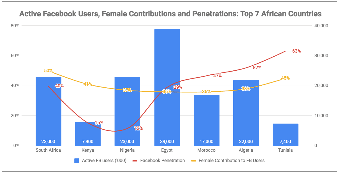 eNitiate | Global Digital Report 2019 | Top 7 African Countries on Facebook Penetration vs Female Contribution