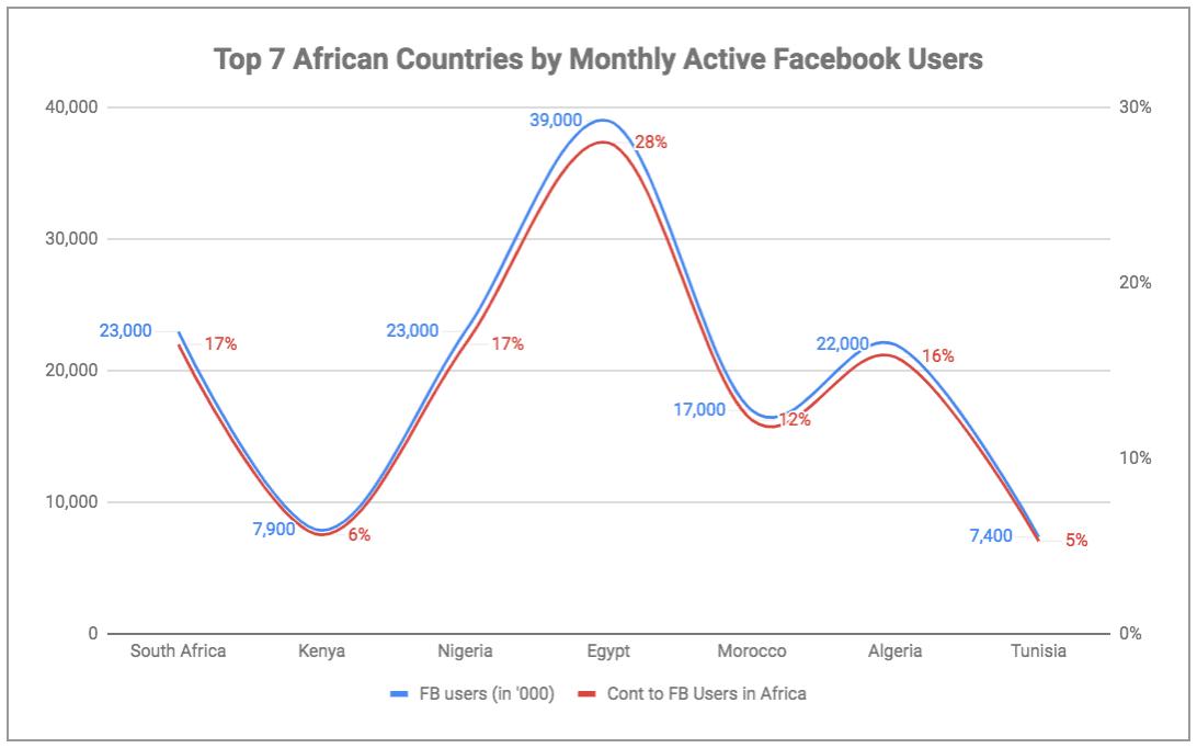 eNitiate | Global Digital Report 2019 | Top 7 African Countries on Facebook