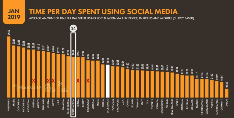 Bra Willy   eNitiate   Global Digital Report 2019   Stats about South Africa   Time Spent on Using Social Media   Top 45 Countries