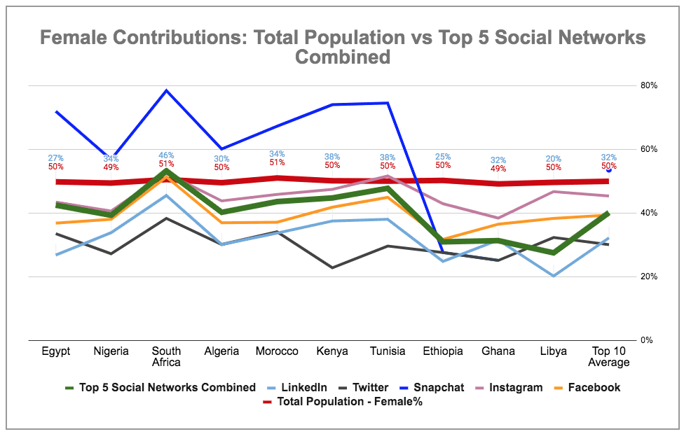 eNitiate | Global Digital 2020 Report | Female Contribution to Total Populations of Africa's Top 10 Countries by Active Facebook Users vs Aggregated Social Media | 18 Mar 2020 - 2