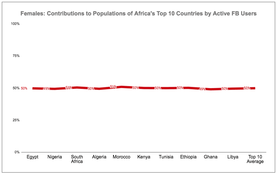 eNitiate | Global Digital 2020 Report | Females' Contribution to Total Populations of Africa's Top 10 Countries by Active Facebook Users | 18 Mar 2020