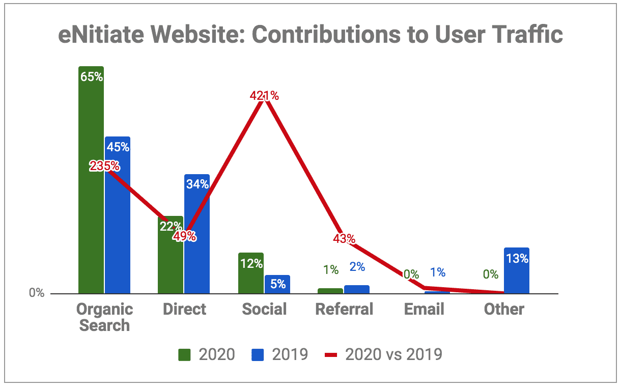 eNitiate Website | Google Analytics | Traffic Sources - Contributions and Growths | 2020 vs 2019