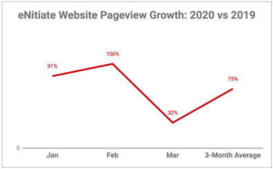 eNitiate Website | Google Analytics | Growth of Number of Pages Viewed for the Period Jan to Mar - 2020 vs 2019