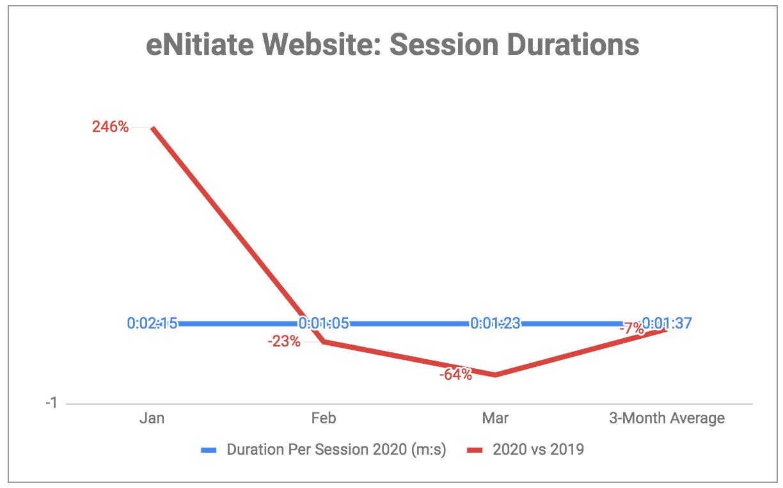 eNitiate Website | Google Analytics | Session Durations | 2020 vs 2019
