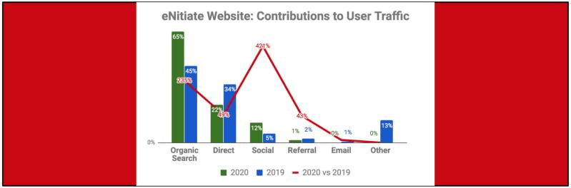 eNitiate Website | Google Analytics | Traffic Sources | Feature | 2020 vs 2019