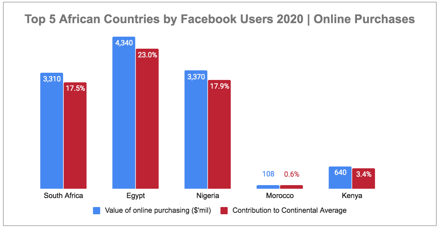 eNitiate | Digital 2020 Report | South Africa | Egypt | Nigeria | Morocco | Kenya | Online Purchases | 13-Mar-2020