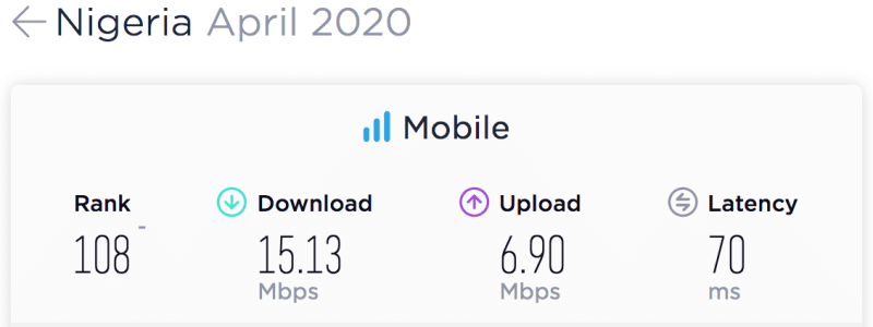 eNitiate | Unleashing-digital economies in Africa | Nigeria's Mobile Speedtest Results for April 2020