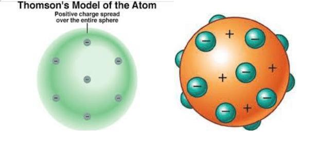 Struktur atom thomson