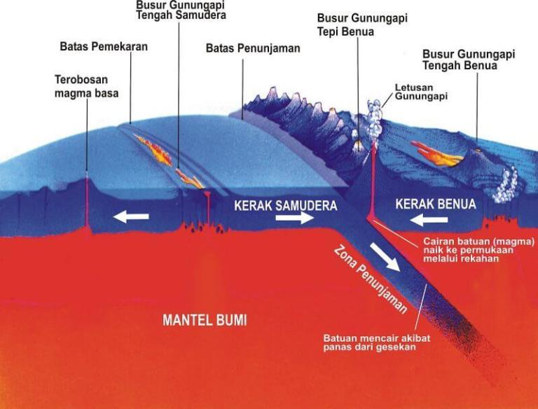 struktur kerak bumi
