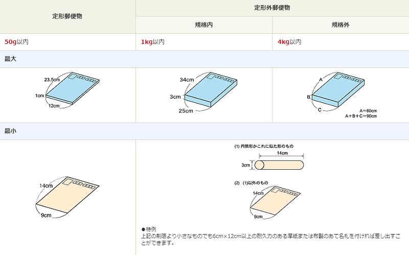 定形郵便物・定形外郵便物のサイズ・重さの一覧表
