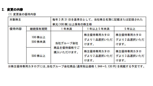 焼津水産化学工業の株主優待変更内容