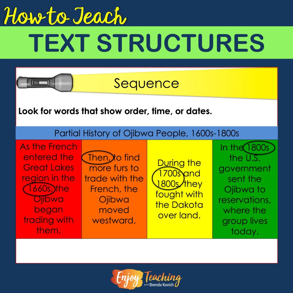 hight resolution of How to Teach Text Structures - Fourth Grade Informational Text