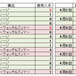 【アークナイツ】手がかり5番(と4番)の入手調査