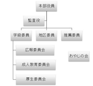 各委員会の組織イメージ