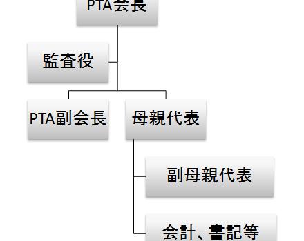 本部役員の組織図